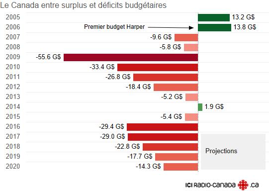 deficit canada