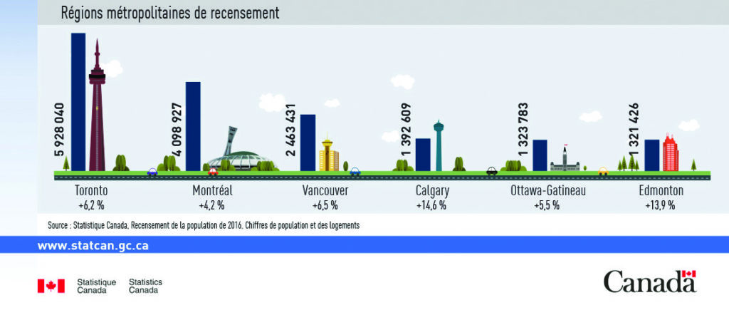 recensamânt 2016 canada